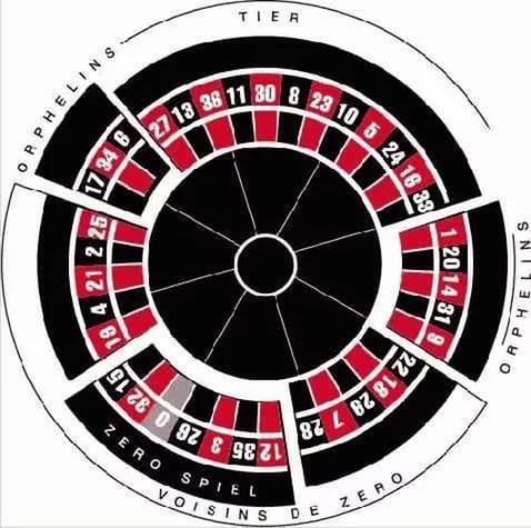 Один из секторов рулетки казино 5 рояль казино на деньги